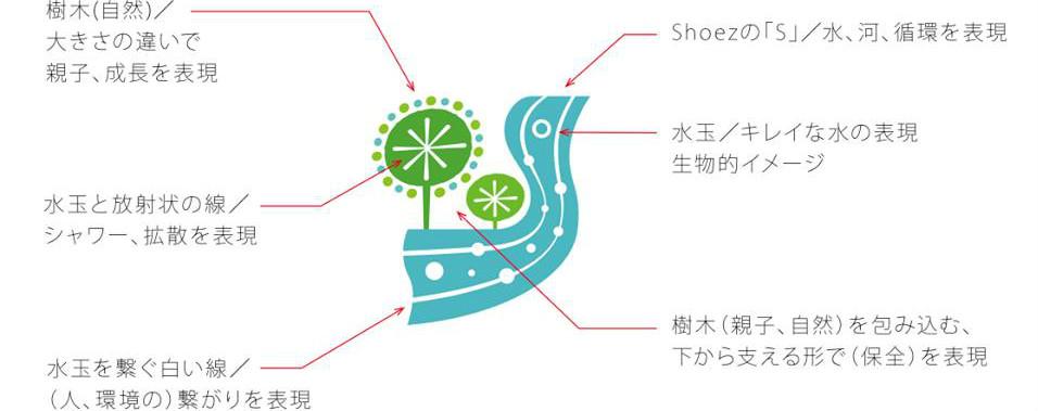 ShoeZのロゴ
